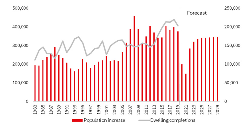 Australian Dwelling Completions and Population Growth