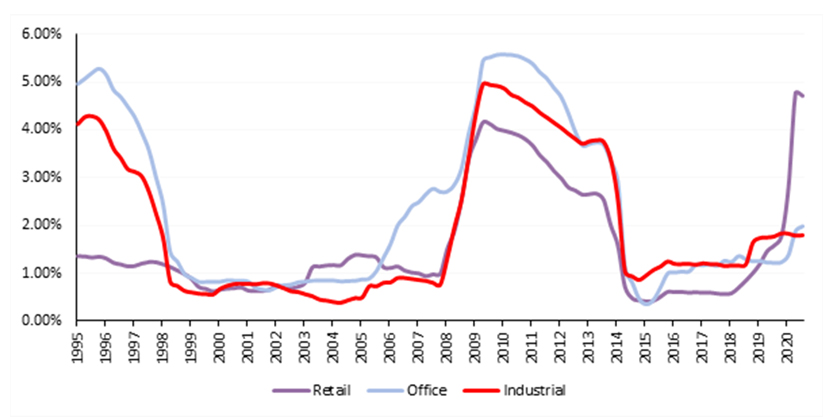 Jll Changing Risk in Australia Industrial Landscape Graph