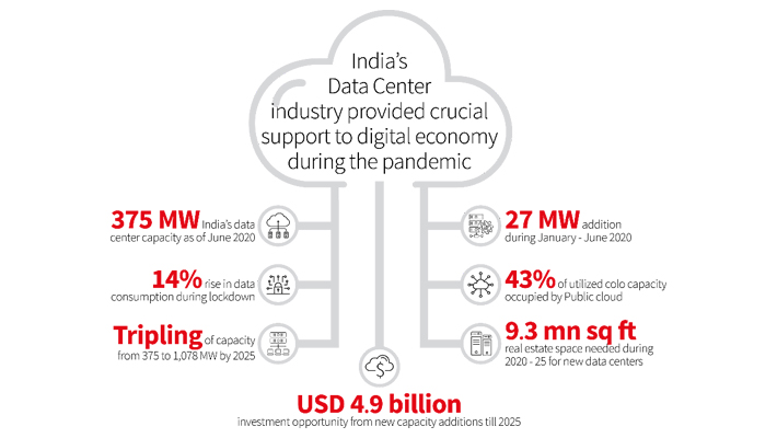 India's Data Center Infographic