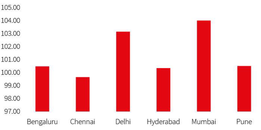 Cost Indices for major cities