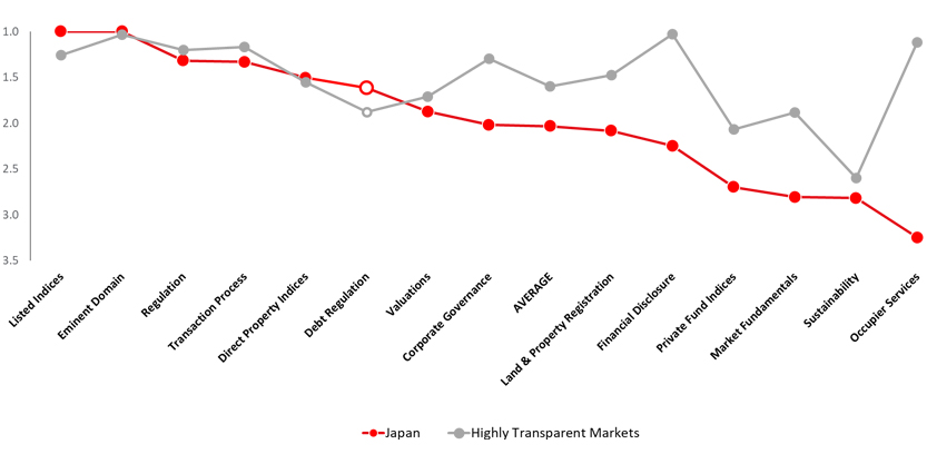 Japan's transparency by topic area